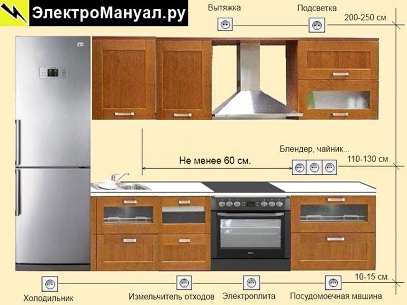 Место установки розеток на кухне