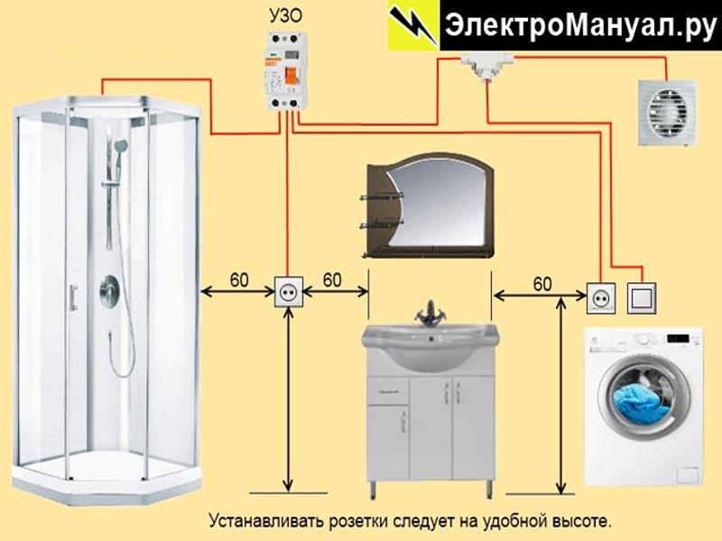 Место установки розеток в ванной