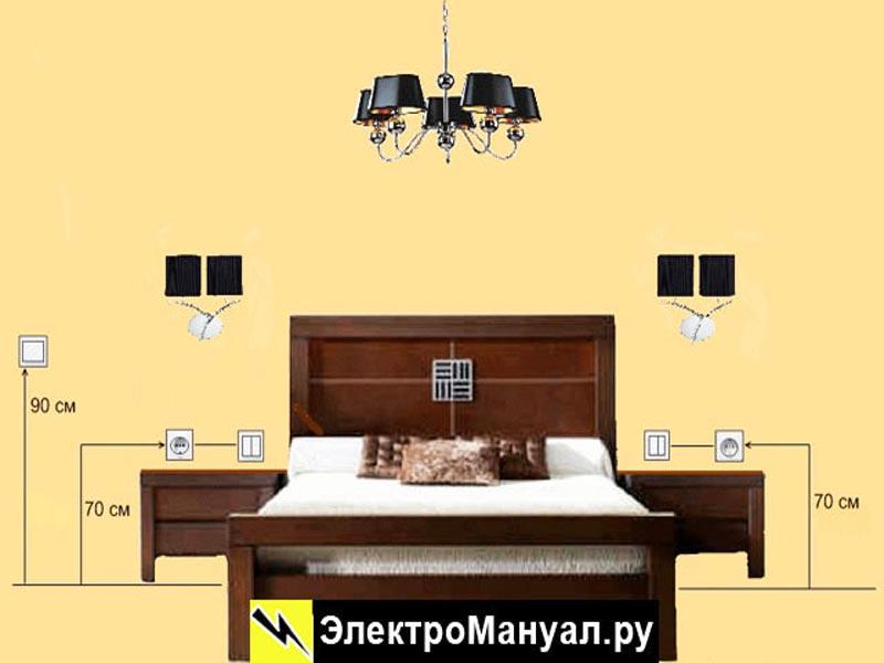 Место установки розеток в спальной