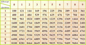 Таблица сечений проводов.