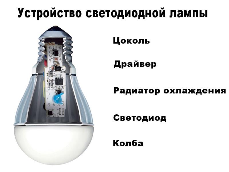 Устройство светодиодной лампы.
