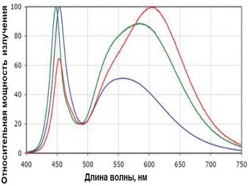 график риска для синего излучения
