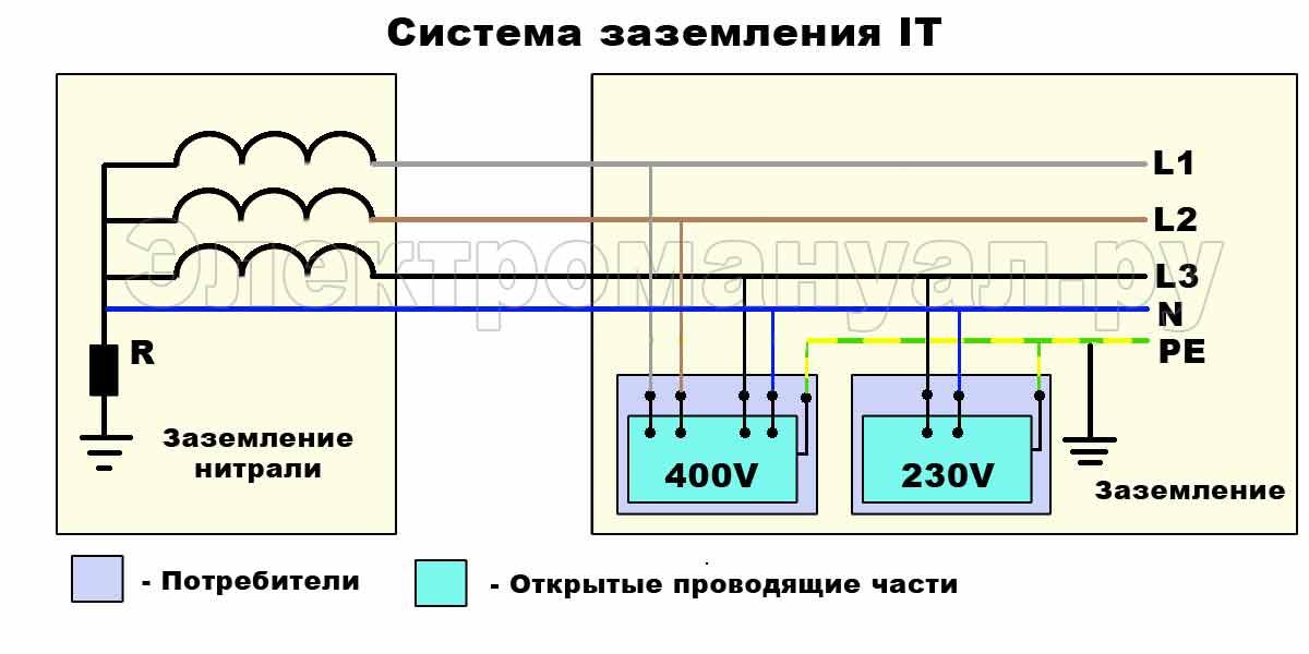 Система заземления IТ